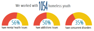 Part of an infographic showing situation of homeless youth - how many surveyed, and how many have mental health issues, addictions, or both
