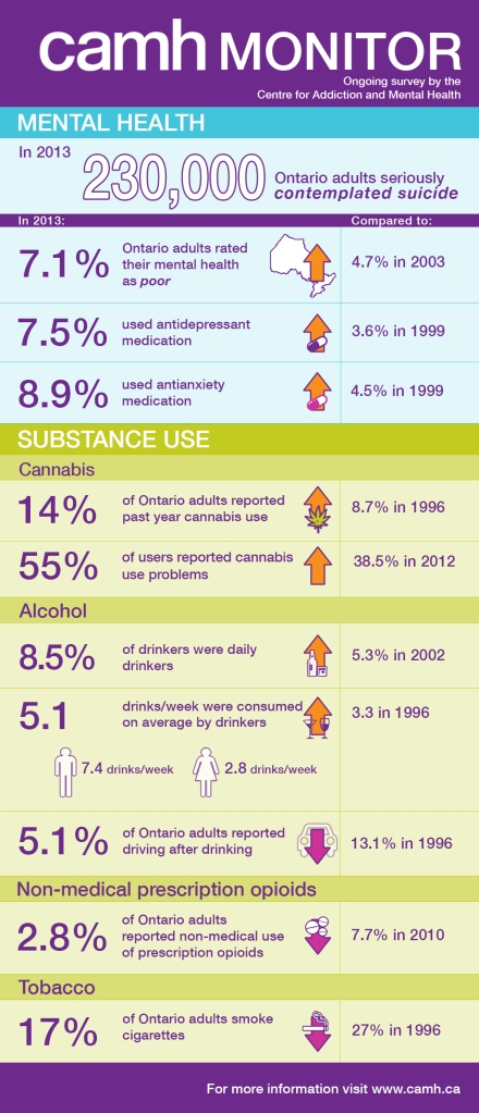 CAMH-Monitor-infographic-FINAL
